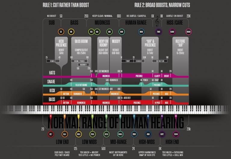 Mixing-Infographic-Noisefirm