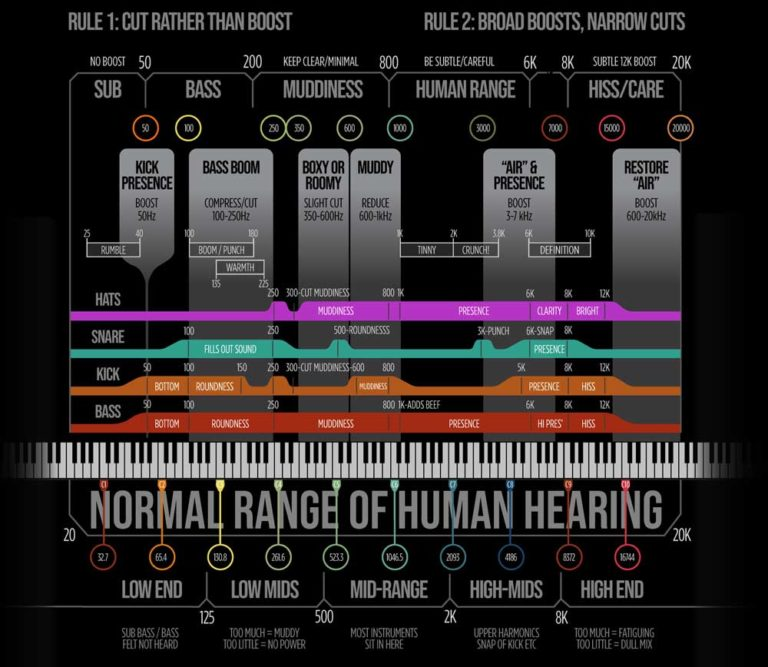 Mix Chart Infographic In Post